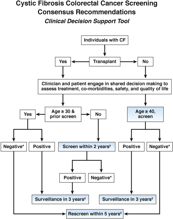 Cystic Fibrosis Colorectal Cancer Screening Consensus Recommendations Sciencedirect