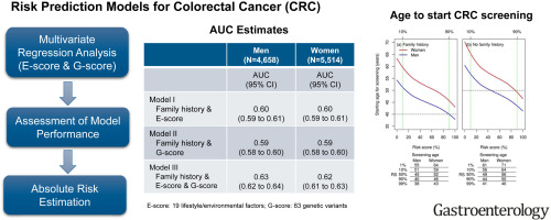 Determining Risk Of Colorectal Cancer And Starting Age Of Screening Based On Lifestyle Environmental And Genetic Factors Sciencedirect