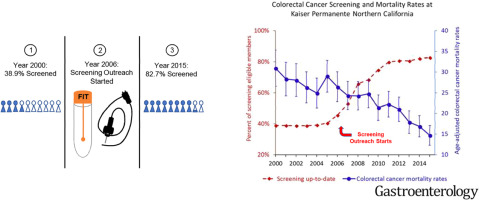 Effects Of Organized Colorectal Cancer Screening On Cancer Incidence And Mortality In A Large Community Based Population Sciencedirect