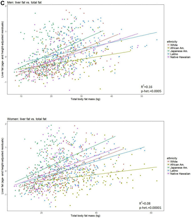 Propensity for Intra-abdominal and Hepatic Adiposity Varies
