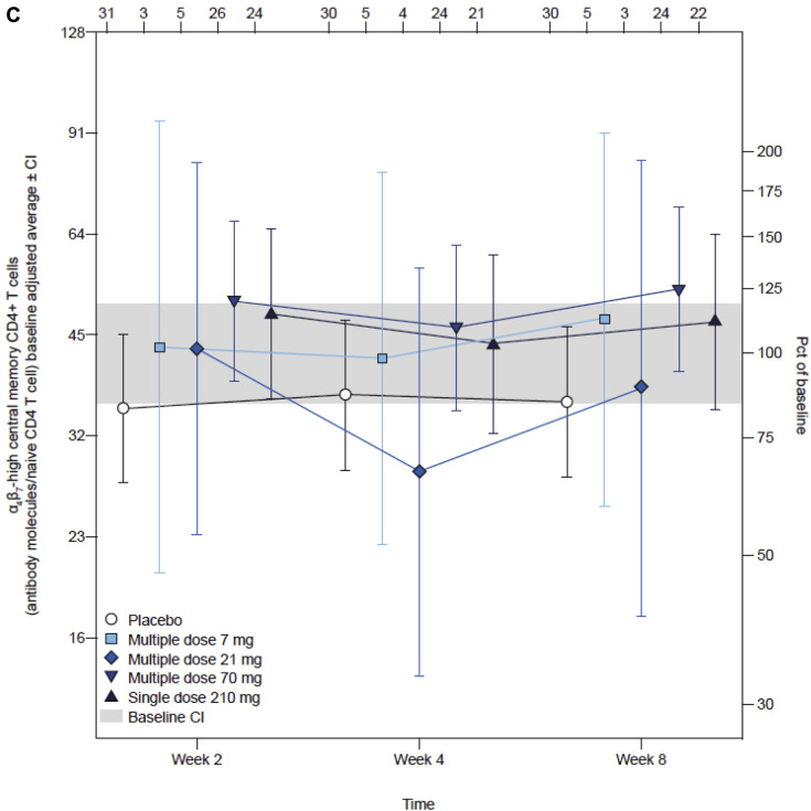 Efficacy and Safety of Abrilumab in a Randomized, Placebo