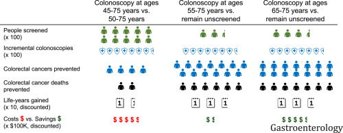 Cost Effectiveness And National Effects Of Initiating Colorectal Cancer Screening For Average Risk Persons At Age 45 Years Instead Of 50 Years Sciencedirect