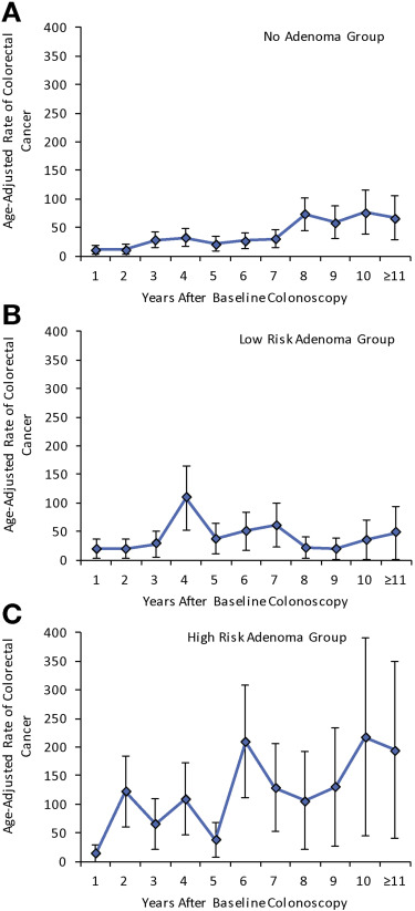 Long Term Risk Of Colorectal Cancer And Related Death After Adenoma Removal In A Large Community Based Population Sciencedirect
