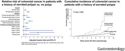 Increased Risk Of Colorectal Cancer In Individuals With A History Of Serrated Polyps Sciencedirect