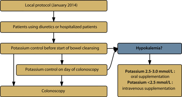 Prevalence of hypokalemia before and after bowel preparation