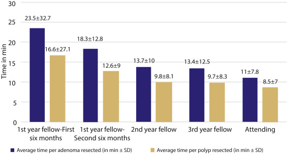Impact of fellowship training level on colonoscopy quality and