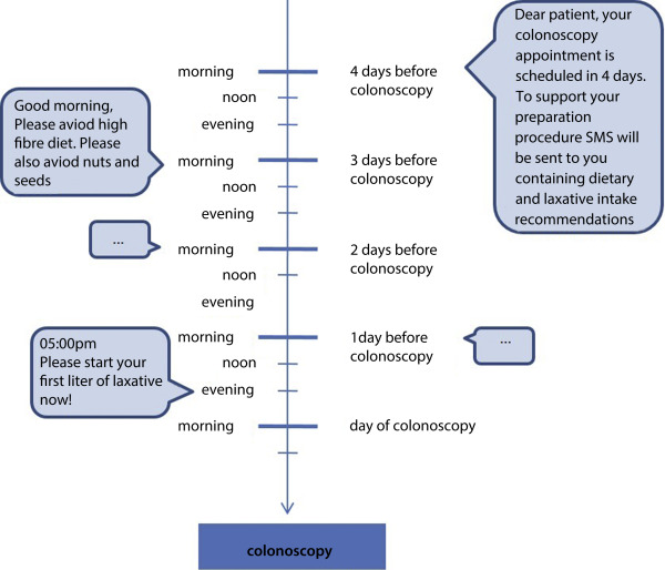 Improving the quality and acceptance of colonoscopy