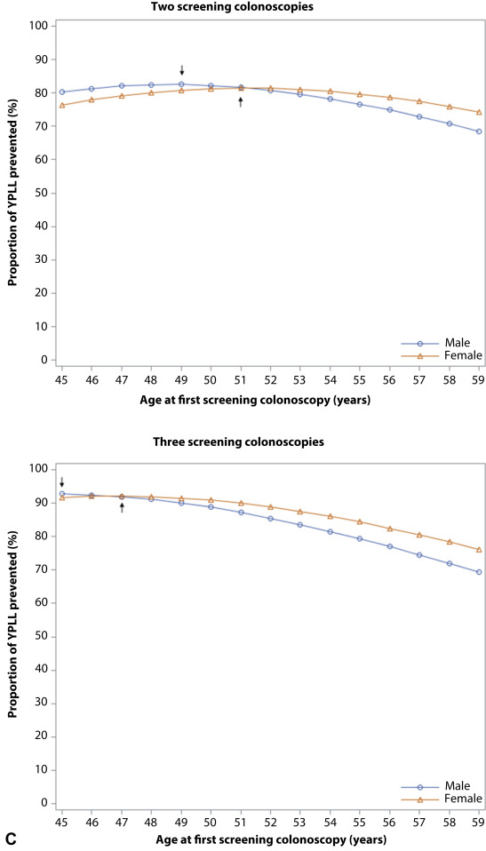 Optimal age for screening colonoscopy: a modeling study