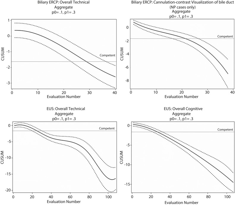 Setting minimum standards for training in EUS and ERCP: results from