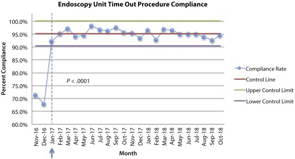Improving patient safety in the endoscopy unit: utilization