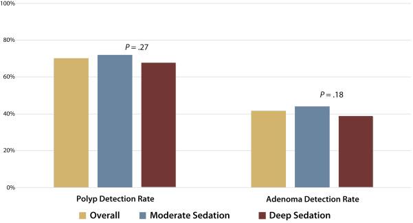 Impact of moderate versus deep sedation on adenoma detection