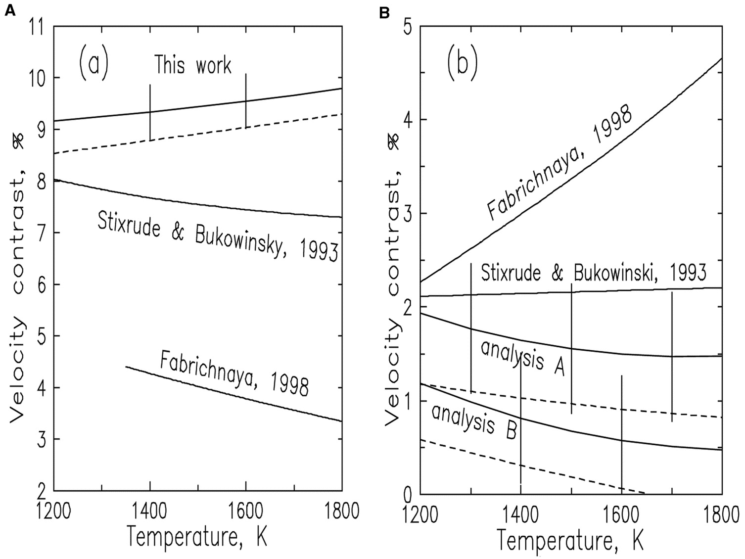 An investigation into thermodynamic consistency of data for the calculated velocity contrast as a function of adiabatic foot temperature for pooptronica