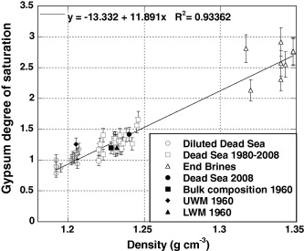 Kinetics of gypsum nucleation and crystal growth from Dead