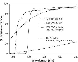Factors controlling the abiotic photo-degradation of