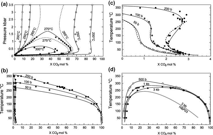 An Activity Model For Phase Equilibria In The H2oco2nacl System