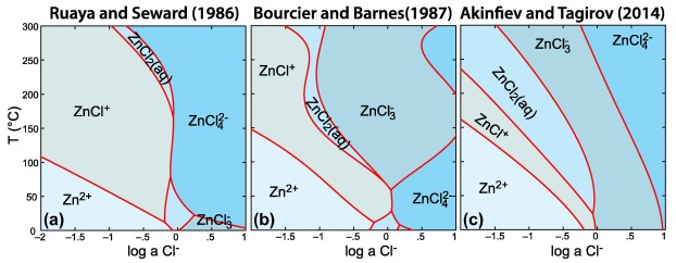 Zinc complexation in chloride rich hydrothermal fluids 25600 c comparison of zniicl speciation in chloride solutions as a function of temperature and cl activity from a ruaya and seward 1986 b bourcier and ccuart Image collections