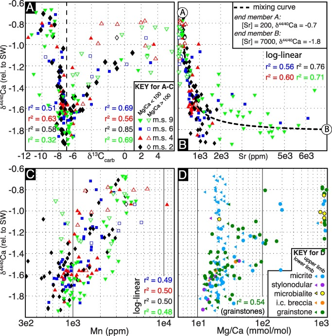 Ca and Mg isotope constraints on the origin of Earth's deepest δ13C