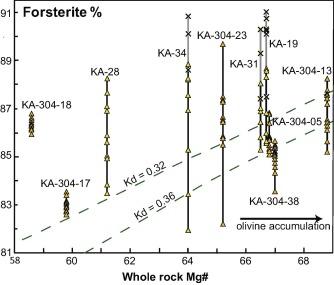Petrology and geochronology of lavas from Ka'ula Volcano
