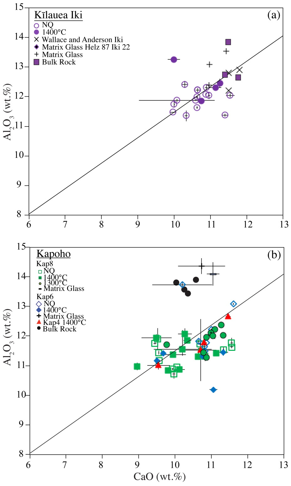 Magma transport and olivine crystallization depths in klaueas cao vs pooptronica