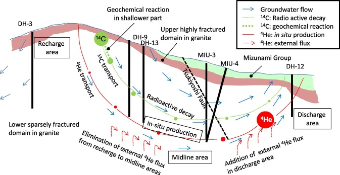 Groundwater age dating methods earth