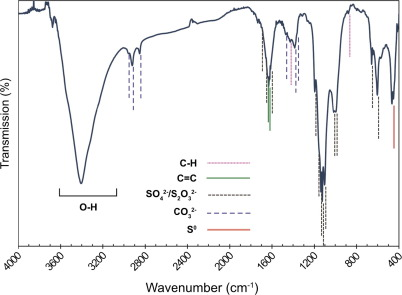 Low-temperature formation and stabilization of rare