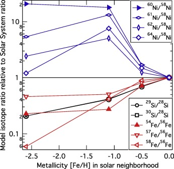 Simultaneous iron and nickel isotopic analyses of presolar
