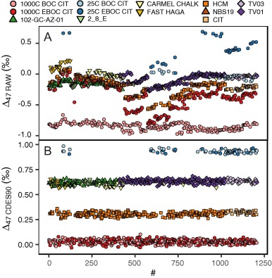 A Paired Apatite And Calcite Clumped Isotope Thermometry