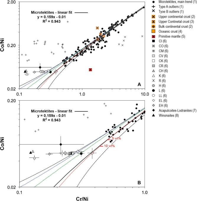 Australasian microtektites: Impactor identification using Cr