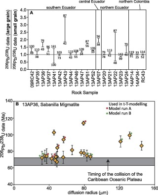 High temperature (>350 °C) thermal histories of the long