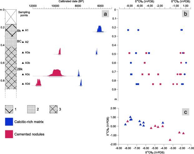 Uranium-series dating of marine and lacustrine carbonates in soil
