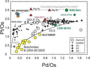 Ferrous oxide-rich asteroid achondrites - ScienceDirect