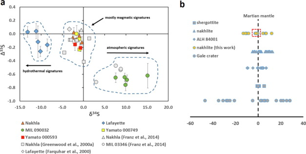 Syneruptive incorporation of martian surface sulphur in the