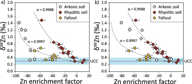 Experimental determination of Zn isotope fractionation