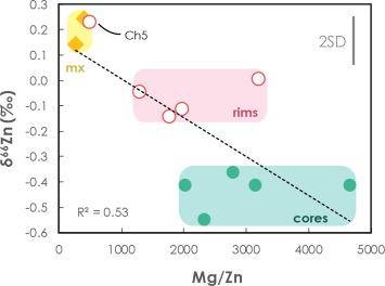 Zinc isotope analyses of singularly small samples (<5 ng Zn