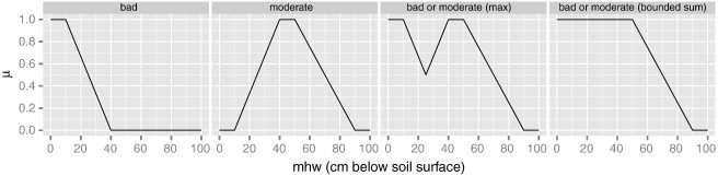 Application of fuzzy logic to Boolean models for digital soil