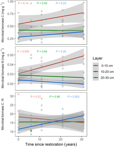 Soil enzyme activities increase following restoration of degraded