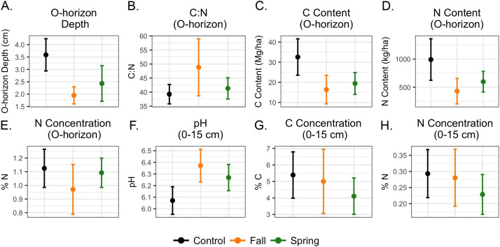 Effects of season and interval of prescribed burns on pyrogenic