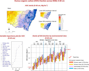 Map Of Australia Unlabelled.Driving Factors Of Soil Organic Carbon Fractions Over New South