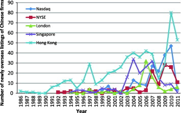 Going global? Examining the geography of Chinese firms