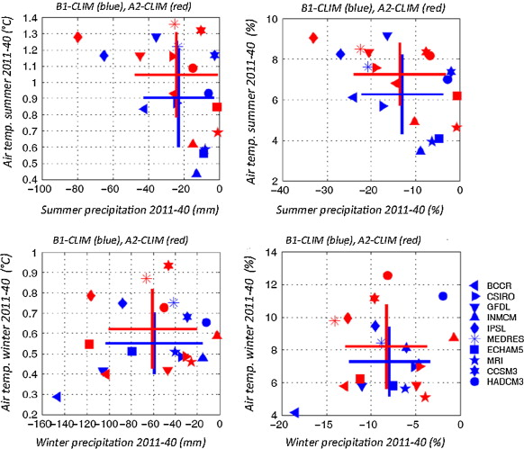 Vulnerability And Resistance To Neoliberal Environmental Changes An