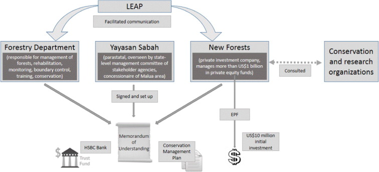 """Love for sale"""": Biodiversity banking and the struggle to commodify"""