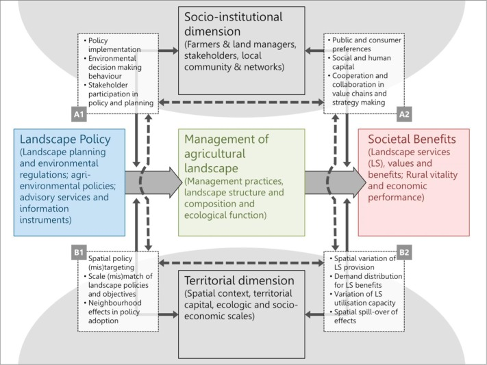 A conceptual model to integrate the regional context in
