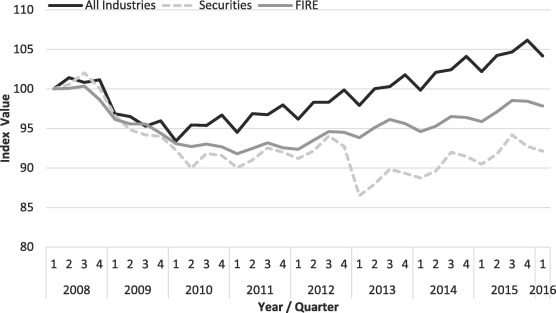 Resilience of the US securities industry to the global