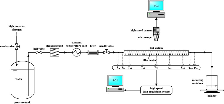 outlet configurations effects of inletoutlet configurations on flow boiling instability