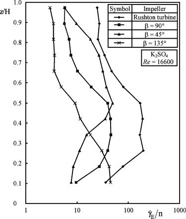 Determination Of The Flow And Heat Transfer Characteristics In Non