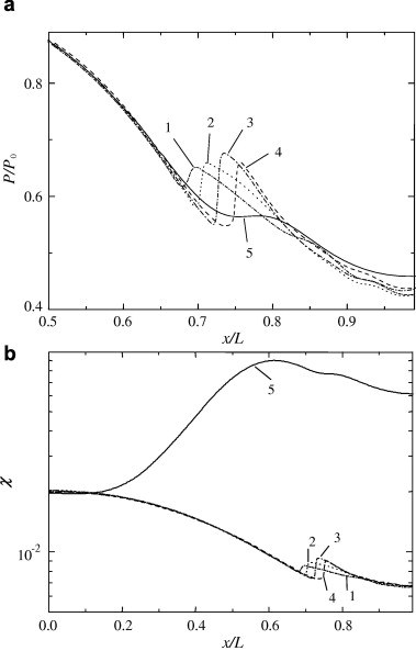 Effects Of Turbulence And Inlet Moisture On Two Phase Spontaneously