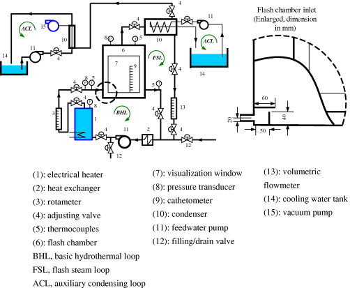 Experimental study on static/circulatory flash evaporation ... on