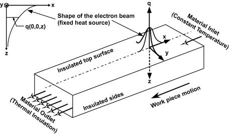 Controlling Heat Transfer In Micro Electron Beam Welding Using