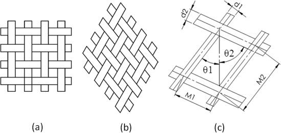 Properties of plain weave metallic wire mesh screens - ScienceDirect