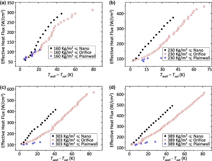 Flow boiling phenomena in a single annular flow regime in ... on
